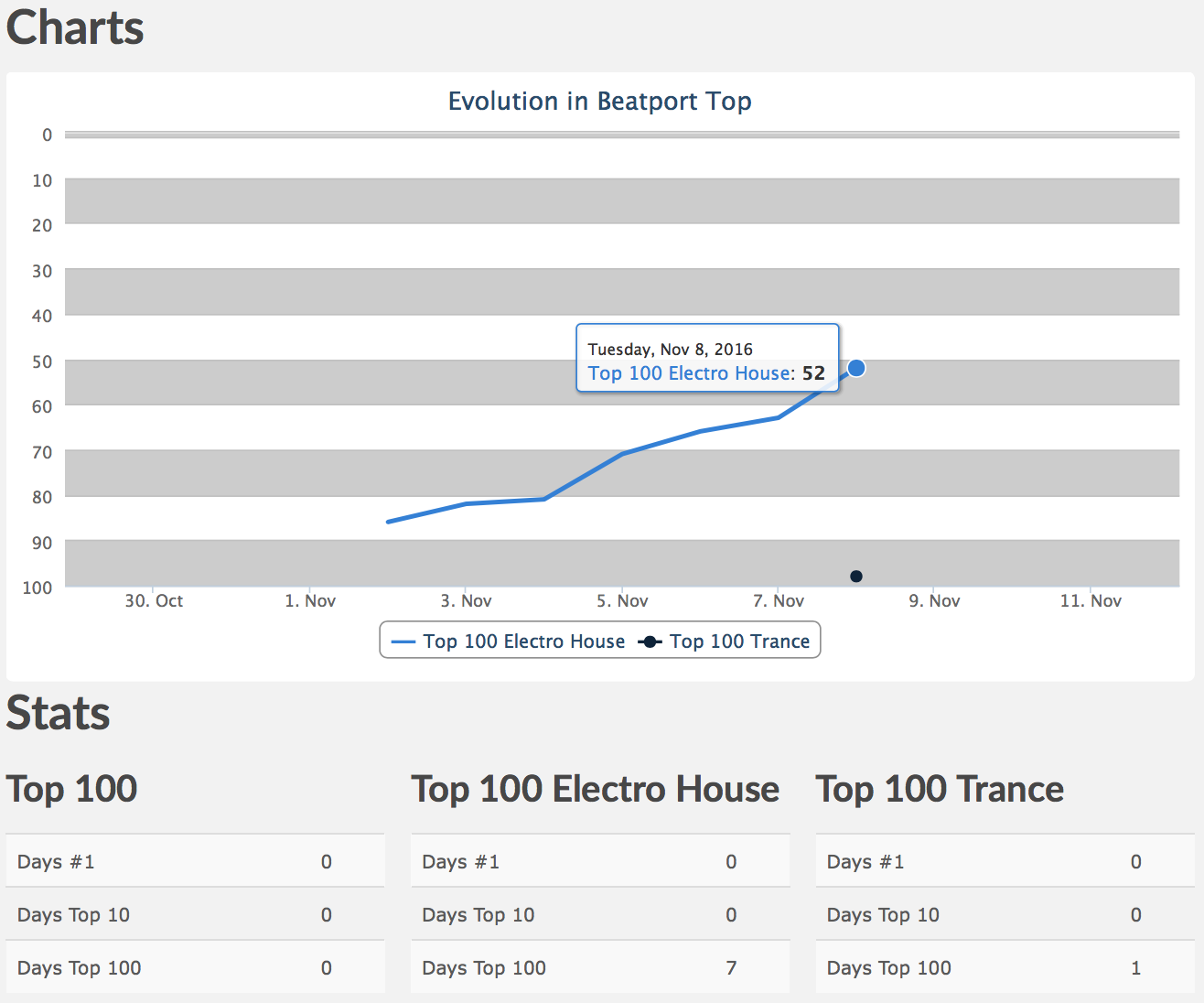 Child Of Forever entry Beatport top 100 charts!