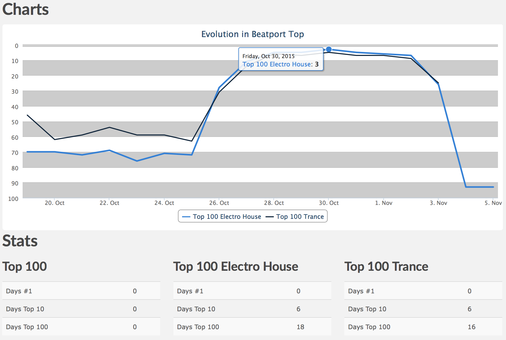 Adriana Nr. 3 Beatport Electro House Top 100 & Nr. 5 Trance Top 100!